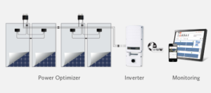 SolarEdge power optimizers in solar system with inverter and monitoring
